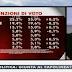 SWG le intenzioni di voto degli italiani