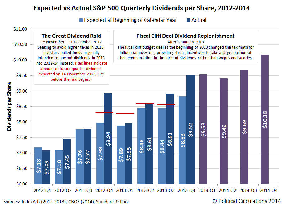 Expected vs Actual S&P 500 Quarterly Dividends per Share, 2012-2014