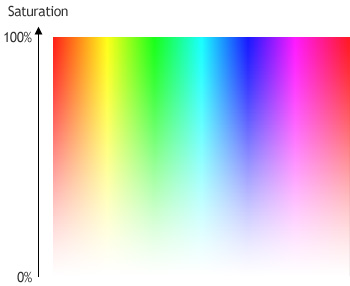 TSL - Saturation