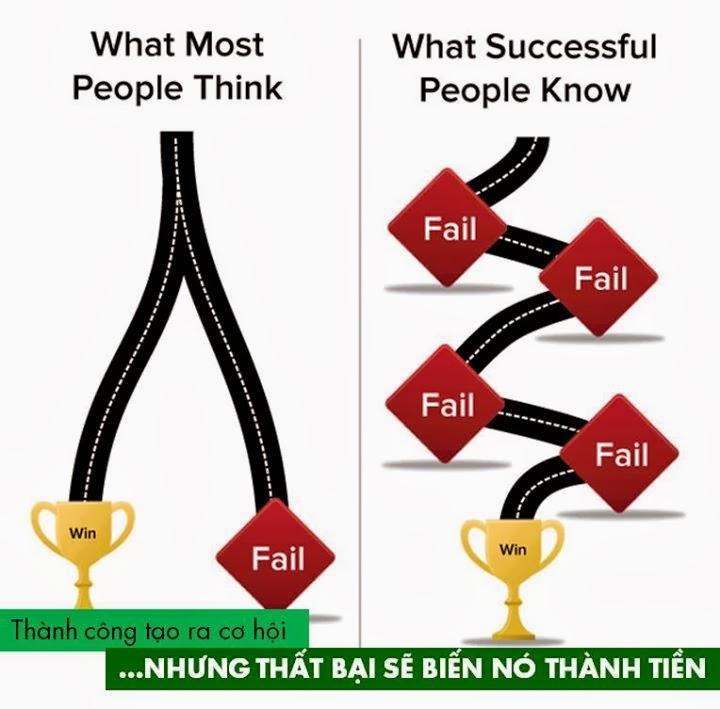 Thành công tạo ra cơ hội, nhưng thất bại sẽ biến nó thành tiền