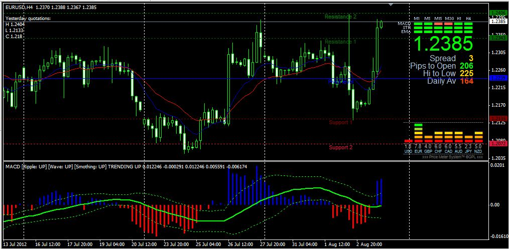 Download meta trader Fibo auto Indicator Download Fibo Auto Indicator The retail forex trading is hectic and competitive that's precisely why acquiring the ideal tool is .