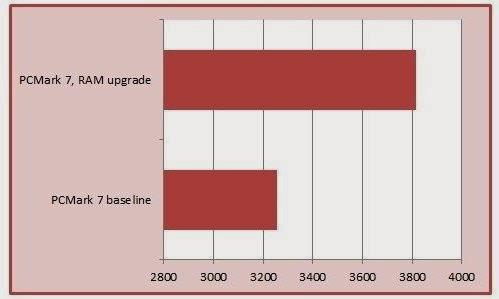 Na barra de cima, o desempenho com um pente extra de 8 GB de RAM. Na de baixo, o desempenho na configuração original