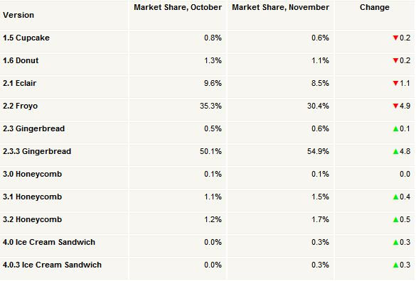 Android in December Gingebread keeps rising ICS gets 0.6 percent