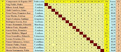 Cuadro de clasificación según el sorteo inicial del XVIII Campeonato de España de Ajedrez 1957