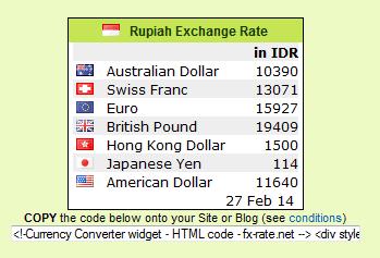 Cara memasang widget nilai kurs rupiah di blog, widget unik, widget pemantau dollar real time