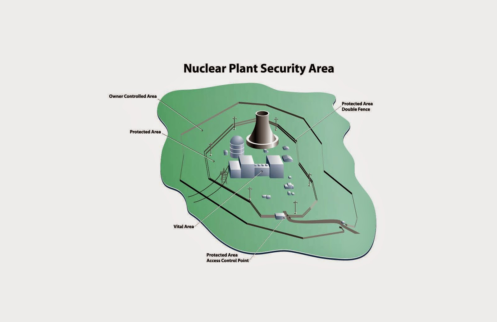 Why The Daily Caller Is Wrong About Nuclear Power Plant Security