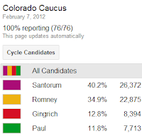 Colorado Caucus Results