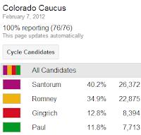 Colorado Caucus Results