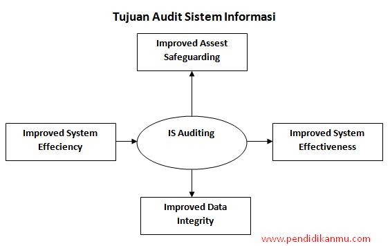 Tujuan Audit Sistem Infromasi