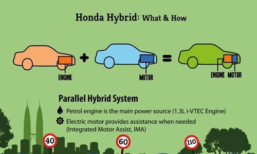 honda hybrid how