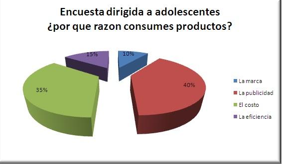Publicidad y consumo en la adolescencia by Blanca