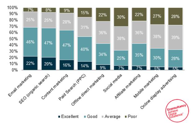 Ratio de conversión Email Marketing datos