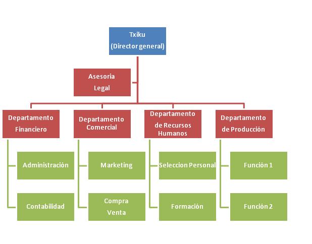 Coartad organigrama de la empresa for Compra de departamentos