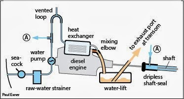 how to fix a leaking marine heat exchanger