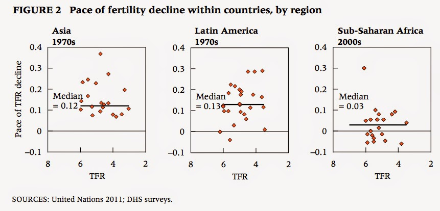 declining fertility paper Conclusion: there is a decline in fertility in the study population key words: tfr,  asfr,  paper presented at the symposium on sex ratio in india held at the.