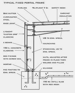 Column base connections for pre engineered metal buildings for Pre engineered house plans