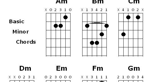 Study Guitar Online: Minor chords