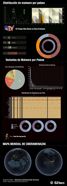 infografia mapa malware ciberseguridad