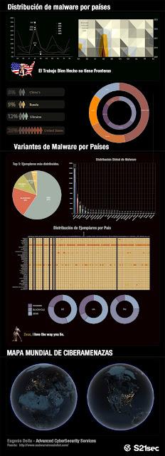 infografia mapa malware ciberseguridad