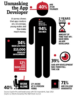 Is This the Typical Mobile Health App Developer Hired by Pharma?