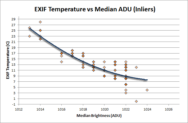 Temperature vs Median
