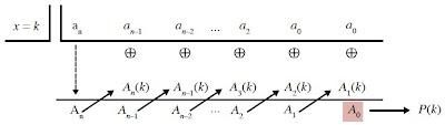 Skema proses perhitungan P(k).