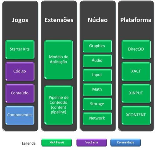 Esquema das camadas do XNA Framework: Jogos, Extensões, Núcleo e Plataforma