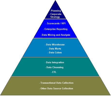 The Vantage Point The Business Intelligence Bi Pyramid