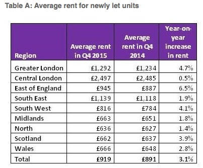 countrywide rent index 2015 new tenancies