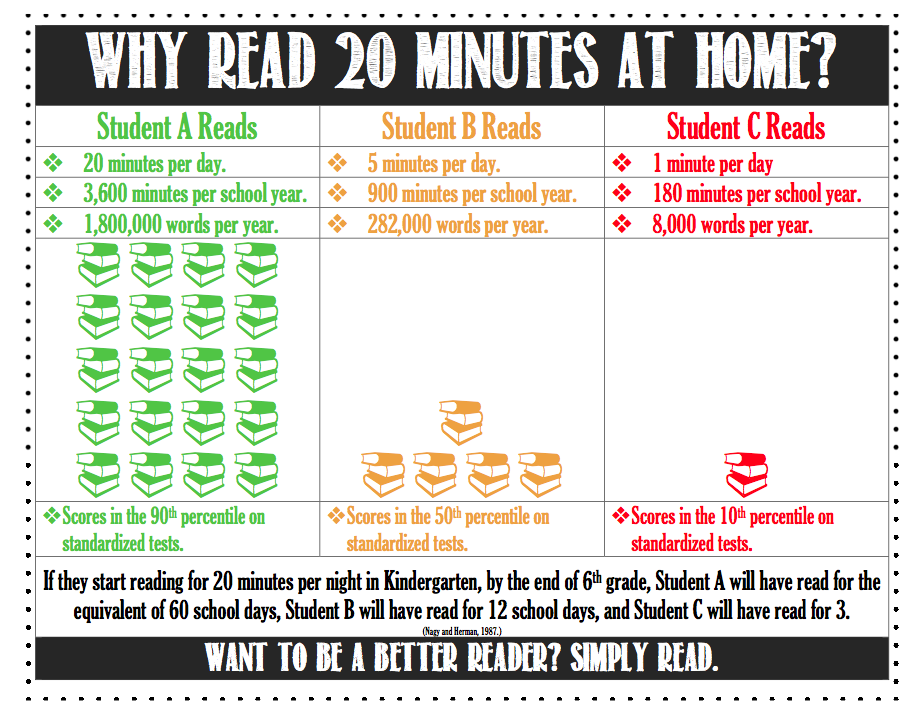 Image result for why read 20 minutes at home