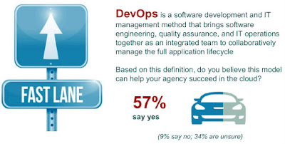 How to Accelerate Government IT with a DevOps Boost