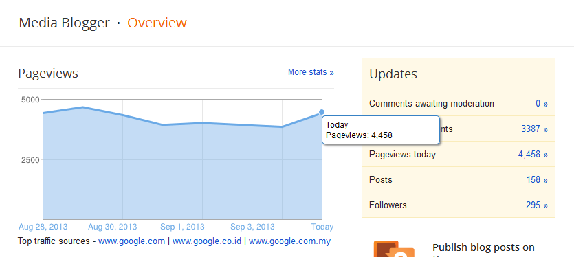pageviews blog