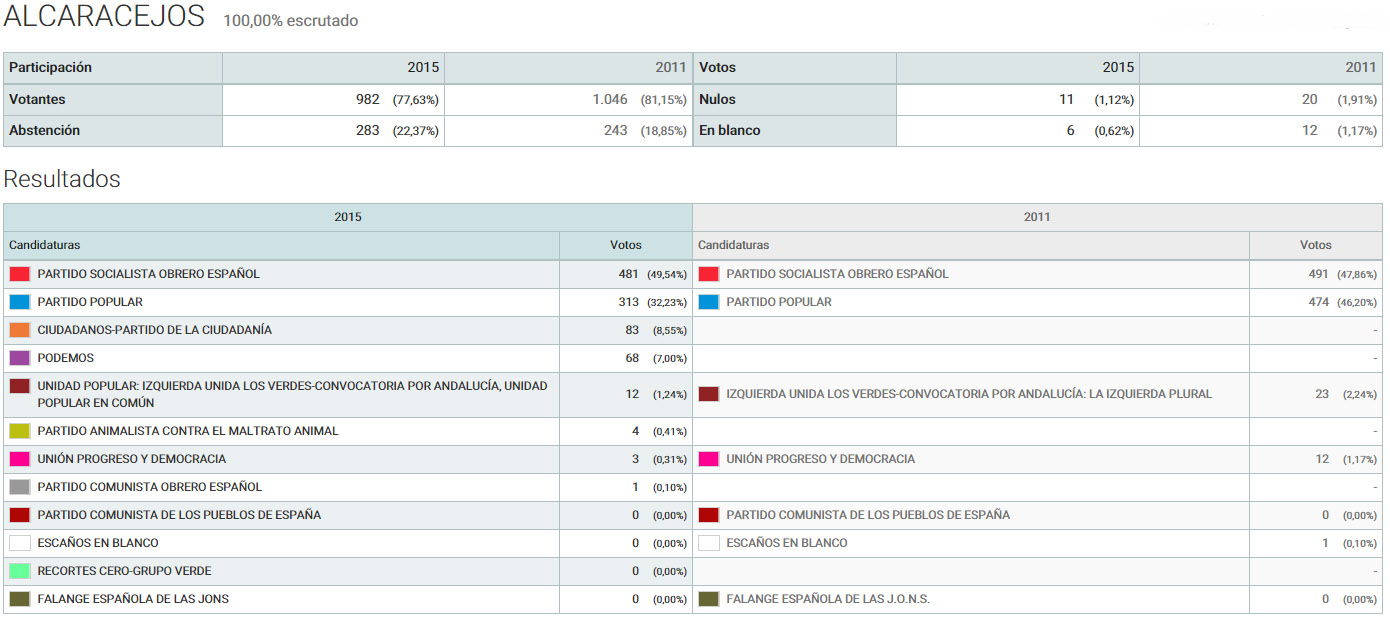 Solienses resultados de las elecciones generales 2015 en for Resultados electorales ministerio
