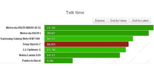 Ottimi risultati per la batteria da 2330 mah sul Xperia Z che garantisce circa 16 ore di chiamate telefoniche