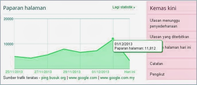 Highest Page Views Per Day