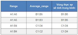 Các hàm thống kê trong Excel