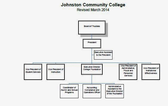 johnston community college jcc organizational chart finance