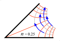 fluid flow in a tight corner