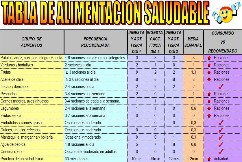 Alimentacion equilibrada enero 2013 - Calcular calorias de los alimentos ...