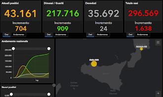 COVID-19 Italia - Monitoraggio 19 Settembre