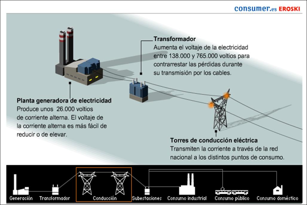 http://www.consumer.es/web/es/medio_ambiente/energia_y_ciencia/2005/12/07/147601.php