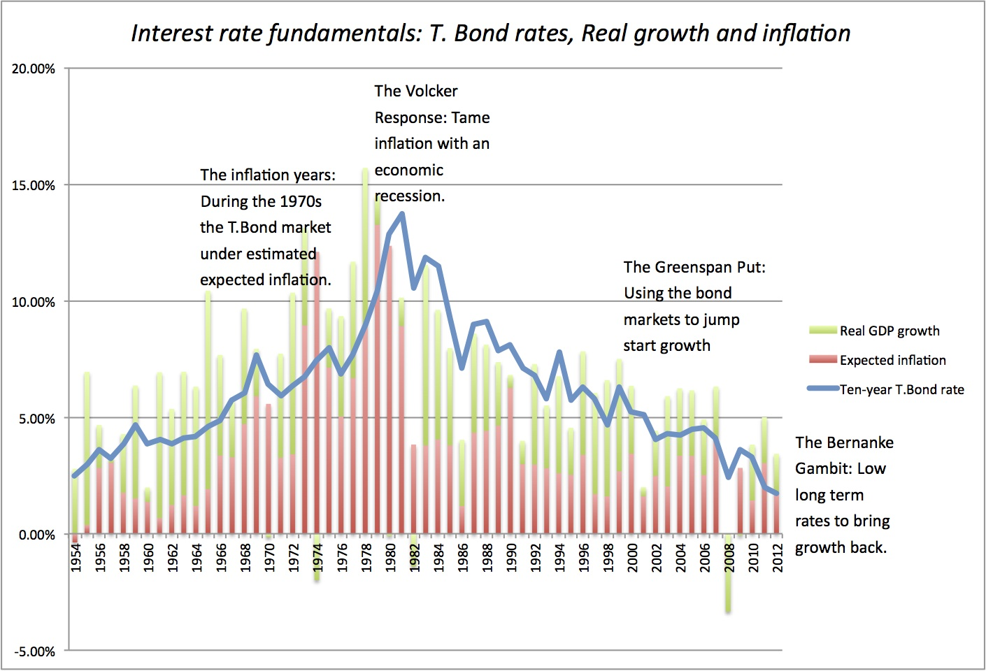 interest rates and inflation relationship to gdp