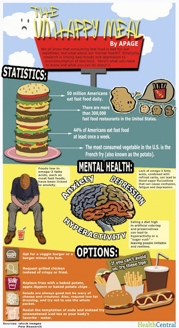 Food consumption affects in adults