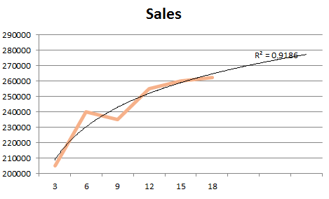 Logarithmic trendline that better reflects sales data