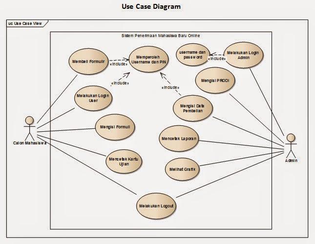 Merancang uml pcmb activities diagram calon mahasiswa kesalahan pembuatan objek seharusnya mahasiswa tapi administrator maaf sequence diagram mahasiswa ccuart Image collections