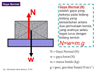 Rumus gaya normal dan pengertian gaya normal