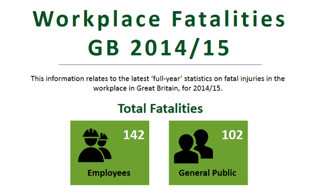HSE Fatal Injury Statistics 2014/15