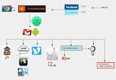 Crowdbooster otra completa herramienta para Twitter