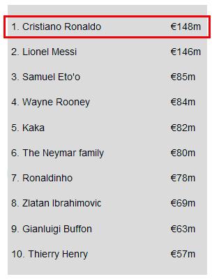 Cristiano Ronaldo named the World's Richest Footballer ...
