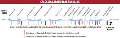 http://dotearth.blogs.nytimes.com/2015/07/13/a-chilling-update-on-the-ticking-seismic-bomb-off-the-u-s-northwest-coast/?_r=0